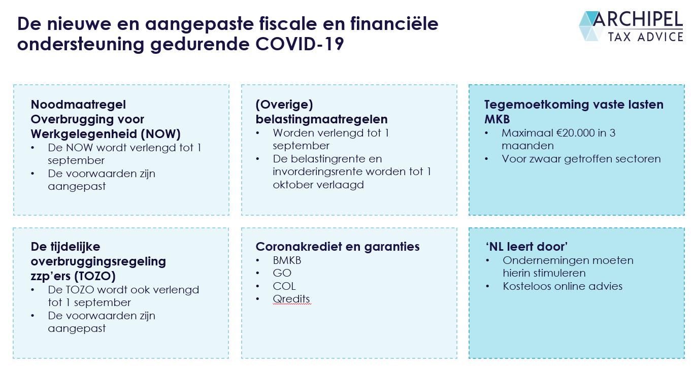 Coronacrisis: nieuwe en aangepaste fiscale en financiële steunpakket